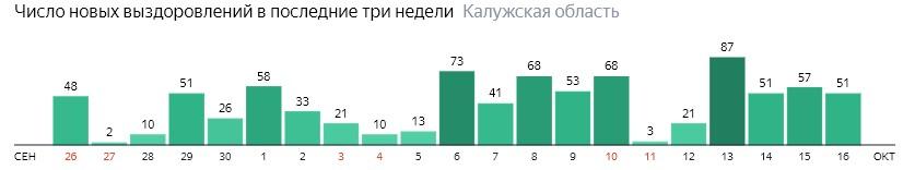 Число новых выздоровлений от коронавируса по дням в Калужской области на 16 октября 2020 года