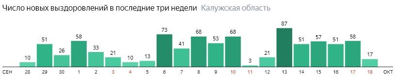 Число новых выздоровлений от коронавируса по дням в Калужской области на 18 октября 2020 года