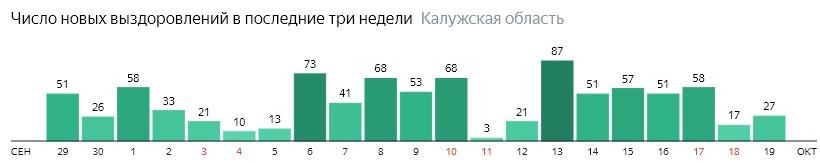 Число новых выздоровлений от коронавируса по дням в Калужской области на 19 октября 2020 года