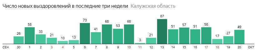 Число новых выздоровлений от коронавируса по дням в Калужской области на 20 октября 2020 года
