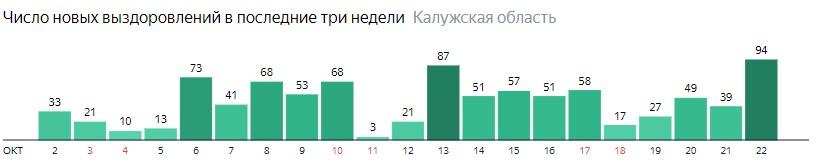 Число новых выздоровлений от коронавируса по дням в Калужской области на 22 октября 2020 года
