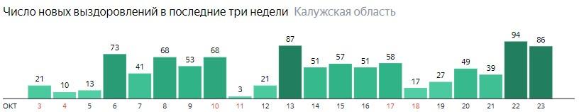 Число новых выздоровлений от коронавируса по дням в Калужской области на 23 октября 2020 года