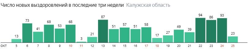 Число новых выздоровлений от коронавируса по дням в Калужской области на 25 октября 2020 года