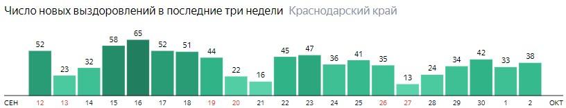 Число новых выздоровлений от коронавируса по дням в Краснодарском крае на 2 октября 2020 года