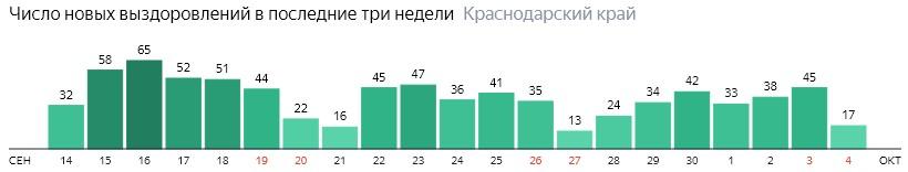 Число новых выздоровлений от коронавируса по дням в Краснодарском крае на 4 октября 2020 года