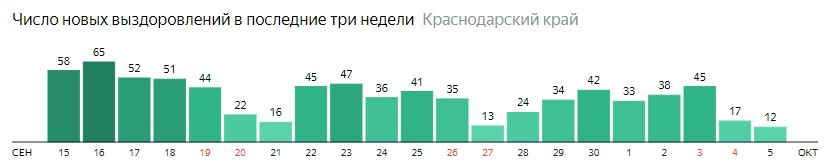 Число новых выздоровлений от коронавируса по дням в Краснодарском крае на 5 октября 2020 года