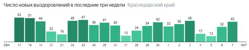 Число новых выздоровлений от коронавируса по дням в Краснодарском крае на 7 октября 2020 года