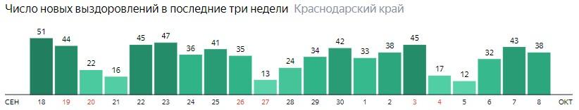 Число новых выздоровлений от коронавируса по дням в Краснодарском крае на 8 октября 2020 года