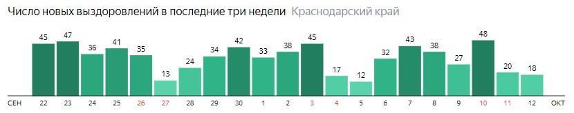 Число новых выздоровлений от коронавируса по дням в Краснодарском крае на 12 октября 2020 года