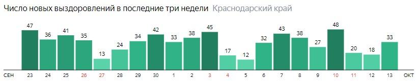 Число новых выздоровлений от коронавируса по дням в Краснодарском крае на 13 октября 2020 года