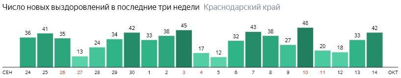 Число новых выздоровлений от коронавируса по дням в Краснодарском крае на 14 октября 2020 года