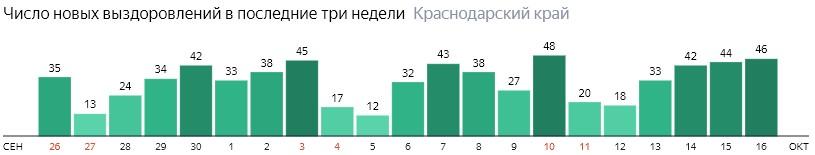 Число новых выздоровлений от коронавируса по дням в Краснодарском крае на 16 октября 2020 года