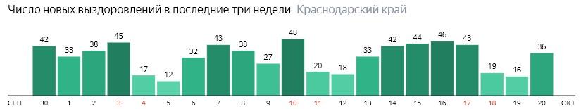 Число новых выздоровлений от коронавируса по дням в Краснодарском крае на 20 октября 2020 года