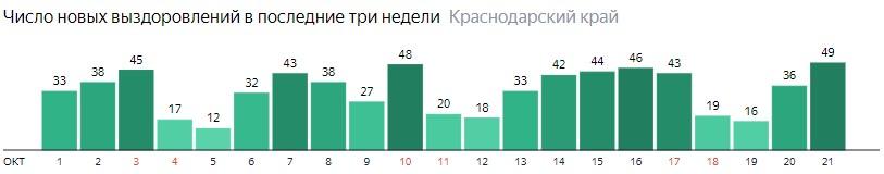 Число новых выздоровлений от коронавируса по дням в Краснодарском крае на 21 октября 2020 года