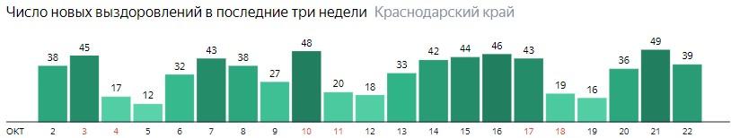 Число новых выздоровлений от коронавируса по дням в Краснодарском крае на 22 октября 2020 года