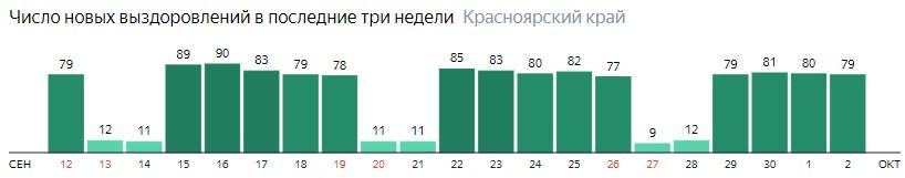 Число новых выздоровлений от коронавируса по дням в Красноярском крае на 2 октября 2020 года