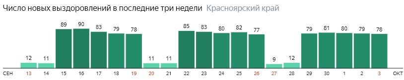 Число новых выздоровлений от коронавируса по дням в Красноярском крае на 3 октября 2020 года