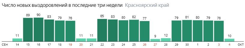 Число новых выздоровлений от коронавируса по дням в Красноярском крае на 4 октября 2020 года