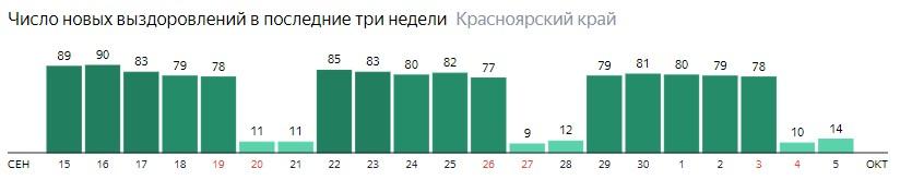 Число новых выздоровлений от коронавируса по дням в Красноярском крае на 5 октября 2020 года