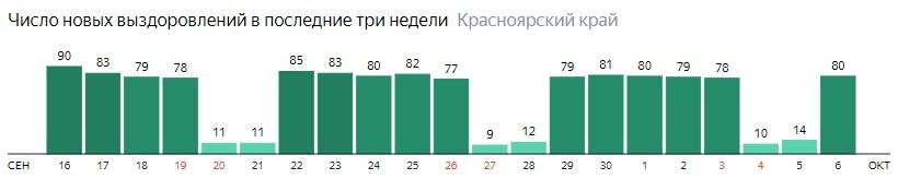 Число новых выздоровлений от коронавируса по дням в Красноярском крае на 6 октября 2020 года
