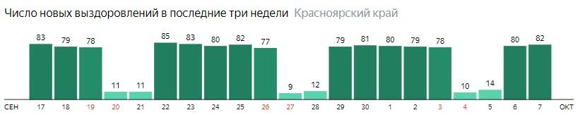 Число новых выздоровлений от коронавируса по дням в Красноярском крае на 7 октября 2020 года