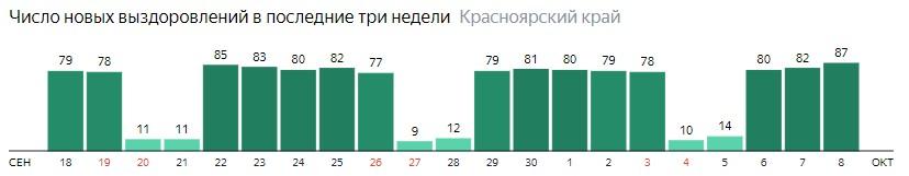 Число новых выздоровлений от коронавируса по дням в Красноярском крае на 8 октября 2020 года