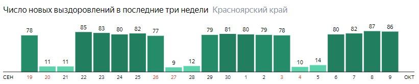Число новых выздоровлений от коронавируса по дням в Красноярском крае на 9 октября 2020 года