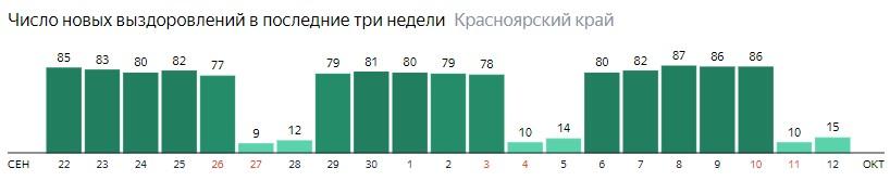 Число новых выздоровлений от коронавируса по дням в Красноярском крае на 12 октября 2020 года