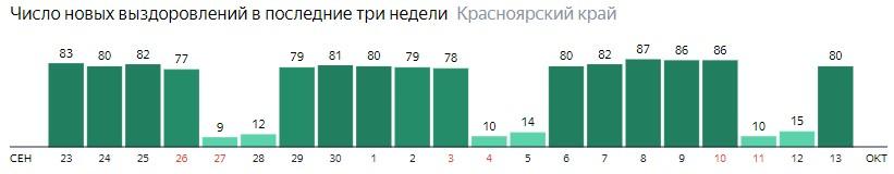 Число новых выздоровлений от коронавируса по дням в Красноярском крае на 13 октября 2020 года