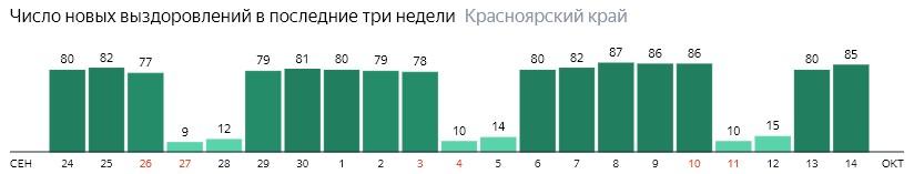 Число новых выздоровлений от коронавируса по дням в Красноярском крае на 14 октября 2020 года