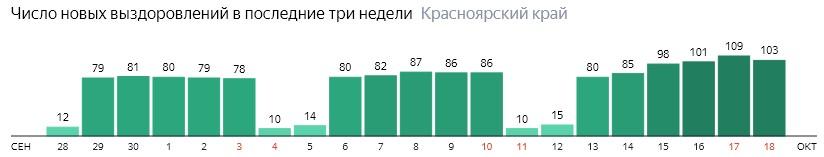 Число новых выздоровлений от коронавируса по дням в Красноярском крае на 18 октября 2020 года