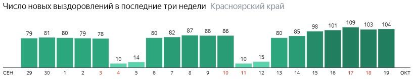Число новых выздоровлений от коронавируса по дням в Красноярском крае на 19 октября 2020 года