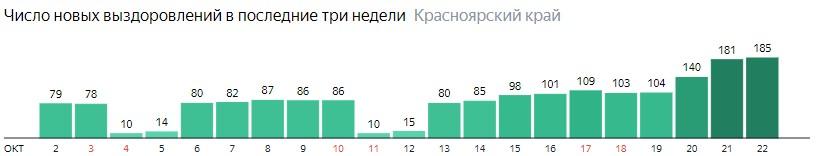 Число новых выздоровлений от коронавируса по дням в Красноярском крае на 22 октября 2020 года