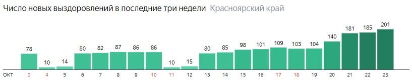 Число новых выздоровлений от коронавируса по дням в Красноярском крае на 23 октября 2020 года