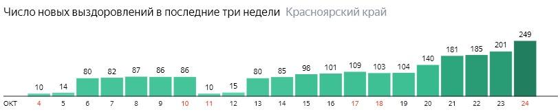 Число новых выздоровлений от коронавируса по дням в Красноярском крае на 24 октября 2020 года