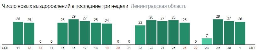 Число новых выздоровлений от коронавируса COVID-19 по дням в Ленинградской области на 1 октября 2020 года