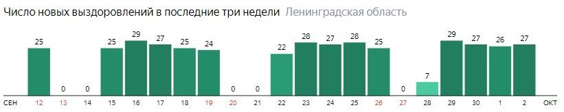 Число новых выздоровлений от коронавируса COVID-19 по дням в Ленинградской области на 2 октября 2020 года