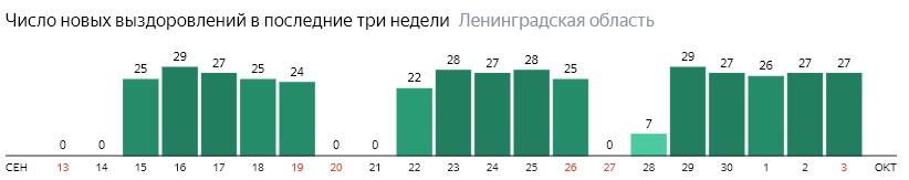 Число новых выздоровлений от коронавируса COVID-19 по дням в Ленинградской области на 3 октября 2020 года