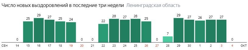 Число новых выздоровлений от коронавируса COVID-19 по дням в Ленинградской области на 4 октября 2020 года
