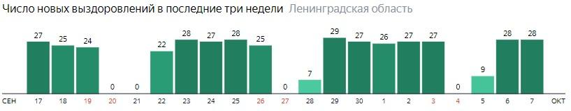 Число новых выздоровлений от коронавируса COVID-19 по дням в Ленинградской области на 7 октября 2020 года