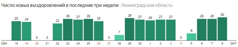 Число новых выздоровлений от коронавируса COVID-19 по дням в Ленинградской области на 8 октября 2020 года