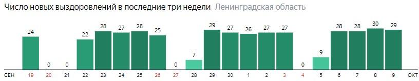 Число новых выздоровлений от коронавируса COVID-19 по дням в Ленинградской области на 9 октября 2020 года