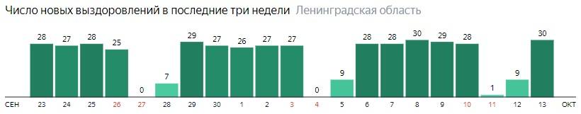 Число новых выздоровлений от коронавируса COVID-19 по дням в Ленинградской области на 13 октября 2020 года