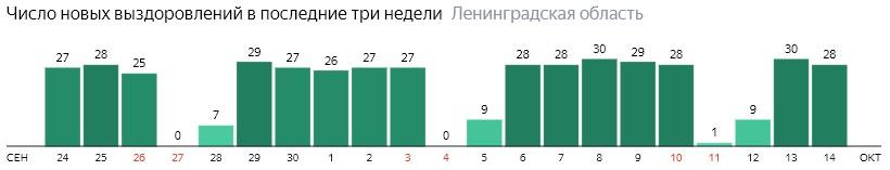 Число новых выздоровлений от коронавируса COVID-19 по дням в Ленинградской области на 14 октября 2020 года