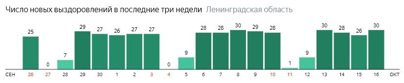 Число новых выздоровлений от коронавируса COVID-19 по дням в Ленинградской области на 16 октября 2020 года