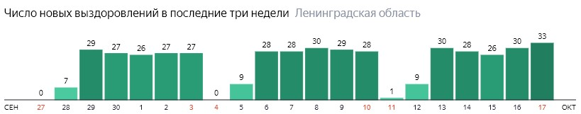 Число новых выздоровлений от коронавируса COVID-19 по дням в Ленинградской области на 17 октября 2020 года