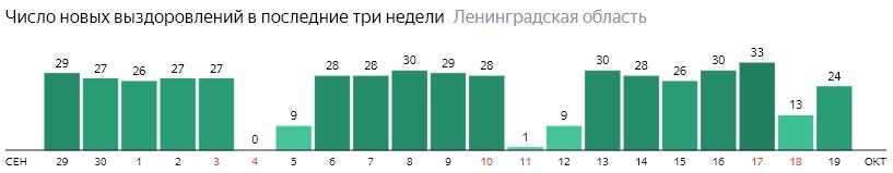 Число новых выздоровлений от коронавируса COVID-19 по дням в Ленинградской области на 19 октября 2020 года