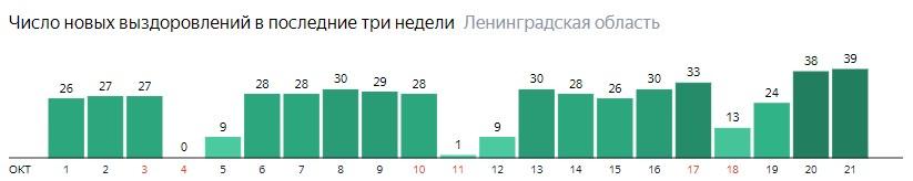 Число новых выздоровлений от коронавируса COVID-19 по дням в Ленинградской области на 21  октября 2020 года