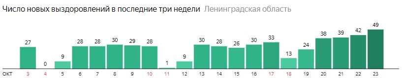 Число новых выздоровлений от коронавируса COVID-19 по дням в Ленинградской области на 23 октября 2020 года