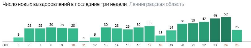 Число новых выздоровлений от коронавируса по дням в Ленобласти на 25 октября 2020 года